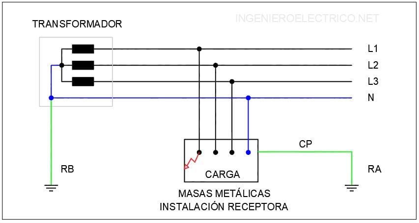 Defecto a tierra de la instalación con esquema de distribución TT. Esquema TT.