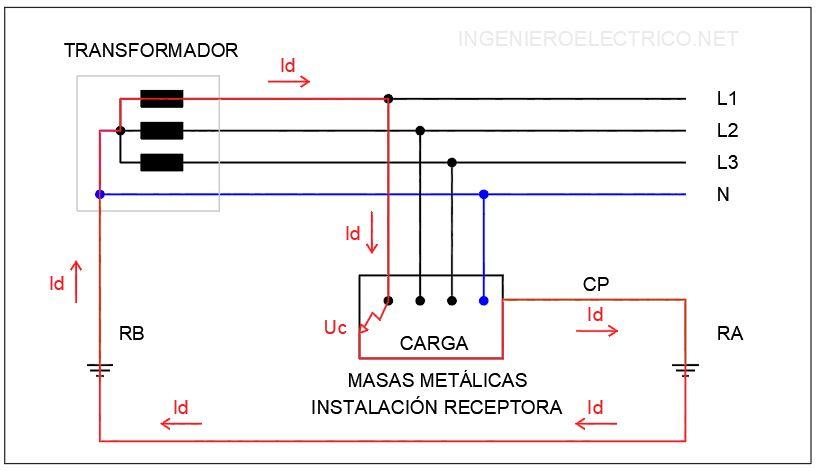 Bucle de defecto a tierra de la instalación con esquema de distribución TT